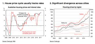 housing trends 2017 low single digit rates of housing price growth in 2017 for sydney