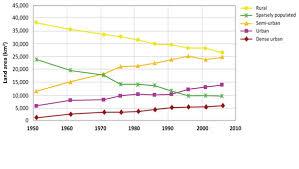 Interior Plains Population Biodivcanada Ca Mixedwood Plains Ecozone Evidence For Key