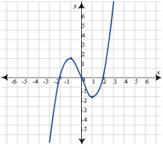 quiz u0026 worksheet polynomial graph analysis study com
