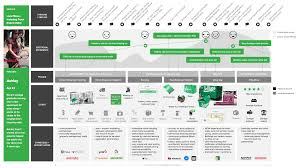 Customer Journey Mapping Customer Journey Map For Transport Transport Customer Journey