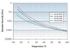 ethylene glycol viscosity table antifreeze coolants electronics
