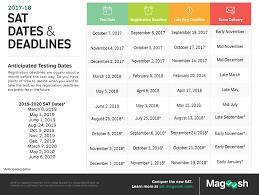 sat test dates your best test date 2016 2017 2018 2019