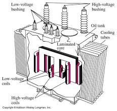 172 best generator u0026 wiring images on pinterest generators