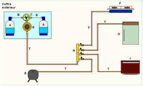 norme robinet gaz cuisine le cing car pour les nuls circuits relatifs au gaz