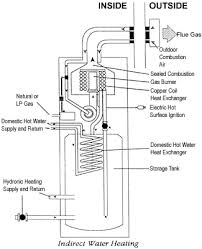 Heating Outdoor Spaces - combination space water heater