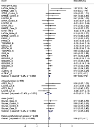 dietary intake fto genetic variants and adiposity a combined