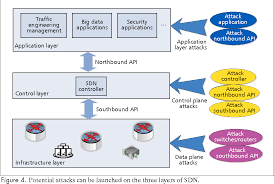 when big data meets software defined networking sdn for big data