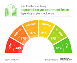 what credit score do you need to rent an apartment insanely high