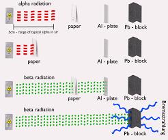 alpha radiation nuclear power