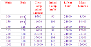 high pressure sodium lamps or hps lamps electrical4u