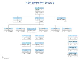 conceptdraw samples project chart
