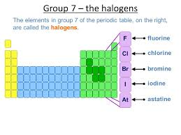 Bromine On The Periodic Table 2 7 Inorganic Chemistry Of Group 7 Limited To Chlorine Bromine