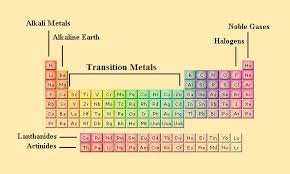 Group In Periodic Table Modern Periodic Table Kullabs Com
