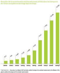 Consommation De Produits Bio Dans Le Traité De Lisbonne Et Le Développement Des énergies Alternatives