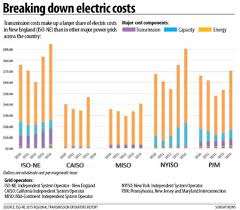 Cost To Build A House In Nh by New England Electric Rates To Be Investigated New Hampshire