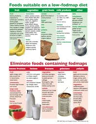 fod map what is a low fodmap diet