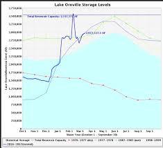 Oroville Ca Map Oroville Stausee Aktuell Täglicher Zuwachs Um 6 4 Millionen
