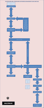 design and build contract jkr procedures for progress management flow chart 002 fidic red 1999