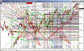 technical analysis pattern recognition why technical analysis is shunned by professionals following the trend