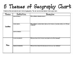 5 themes of geography lesson 5 themes of geography chart western hemisphere geography chart