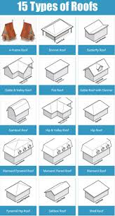 Home Design Style Types by Roof Types Of Roofing Materials Awesome Flat Roof Types 15 Types