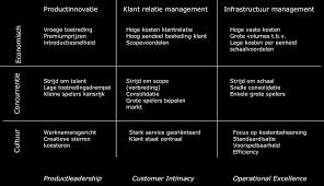 Financieringsbegroting Kennisportfolio Blok 1 Algemene Economie Micro Model Theorie