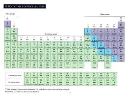 elements u0026 periodic table html chm2045 f13 all