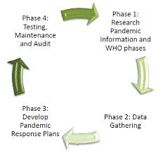pandemic disaster plan template
