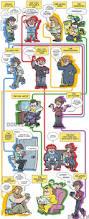 evolution pokemon players dorkly
