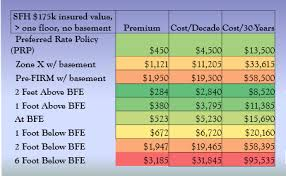 Flood Insurance Premium Estimate by Maple Estate