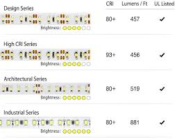brightest led lights ultra bright led lights are the