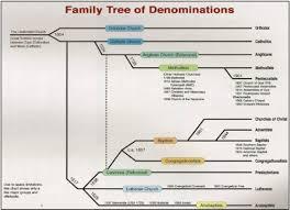 obsidian wings mnemonics for christian denominations