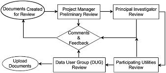 development of a water infrastructure knowledge database journal
