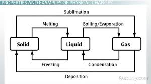 physical change definition properties u0026 examples video