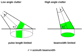 Clutter Clutter Radar Wikipedia