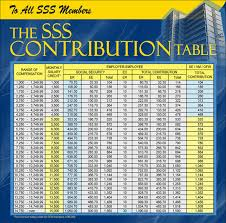 Tax Table 2013 Sss Table Withholding Tax Calculator Bir Taxpayers Philippines