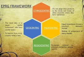 international marketing eprg framework