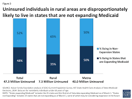 Cheap States To Live In by The Affordable Care Act And Insurance Coverage In Rural Areas