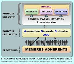 association loi 1901 bureau cmp structure juridique de l association