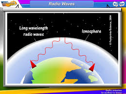 1 all electromagnetic waves travel at the same speed through space