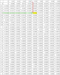 Normal Distribution Table Calculator Z Score Table Tutorvista Blog