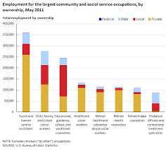 bureau social employment and wages in community and social service occupations