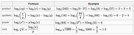 Logarithm Table Use Of Log Tables In Cbse U0026 Engineering Exams