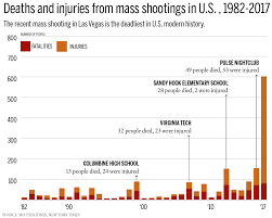 2017 is the deadliest year for mass shootings in u s modern history