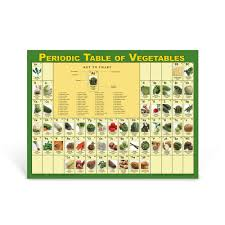 Ta Periodic Table Educational Health Classroom Poster Periodic Table Of Vegetables
