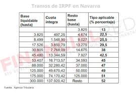 retencion en la fuente tabla 2016 tipos de irpf por comunidades autónomas declaracion de la renta