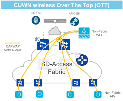 sd access wireless deployment guide cisco