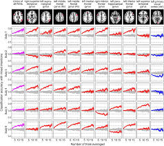 using fmri to decode true thoughts independent of intention to