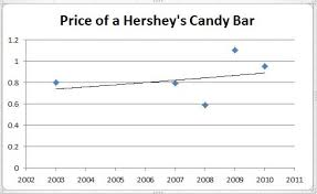 where to buy zero candy bar shelby price of hershey s candy bar when we are 30