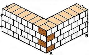 types of bonds in brick masonry wall construction and their
